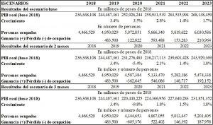 La Cuarentena Y Las Distintas Actividades Económicas Universidad Externado De Colombia