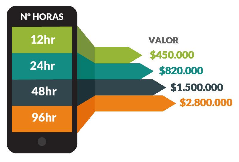 Costos de cursos, 12hr - $450.000, 24hr - $820.000, 48hr - $1.500.000, 96hr - $2.800.000